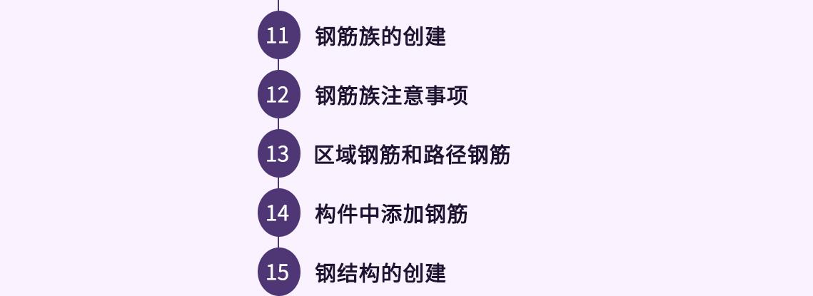 课程大纲11~15节 第11节 钢筋族的创建 第12节 钢筋族注意事项 第13节 区域钢筋和路径钢筋 第14节 构件中添加钢筋 第15节 钢结构的创建