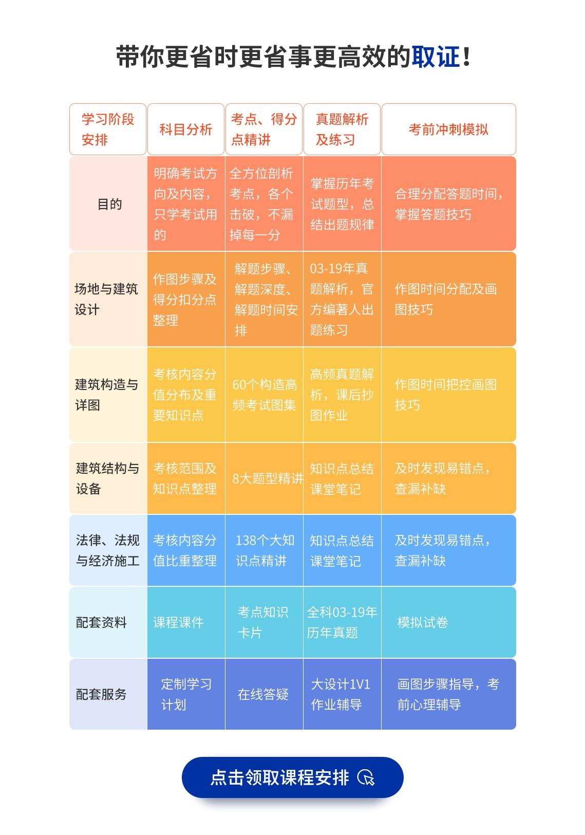 二级注册建筑师官方教材编委亲授独家学习方法