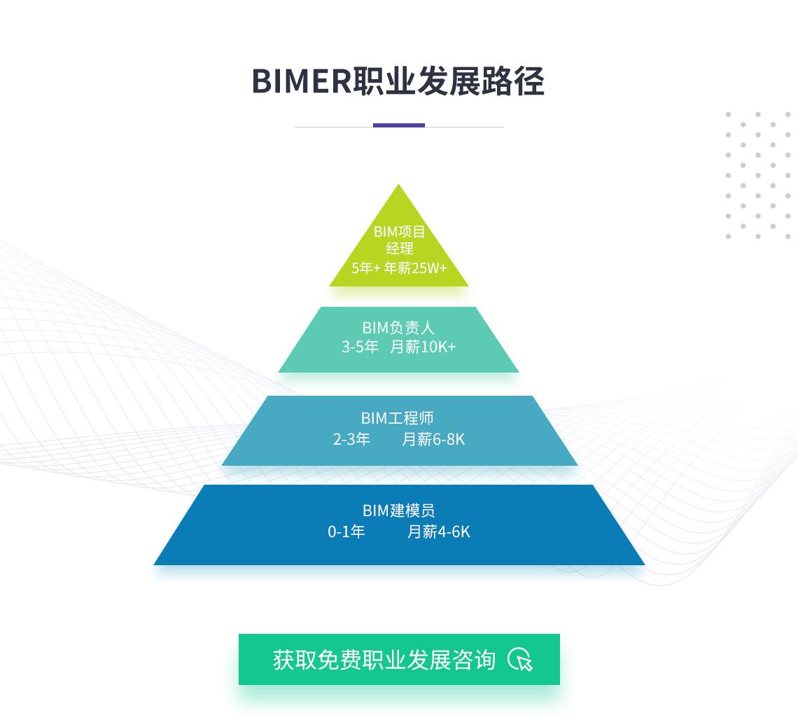 BIM人才的晋升发展路径。从BIM建模员到BIM工程师,到专业的BIM负责人,最后成长为BIM项目经理。