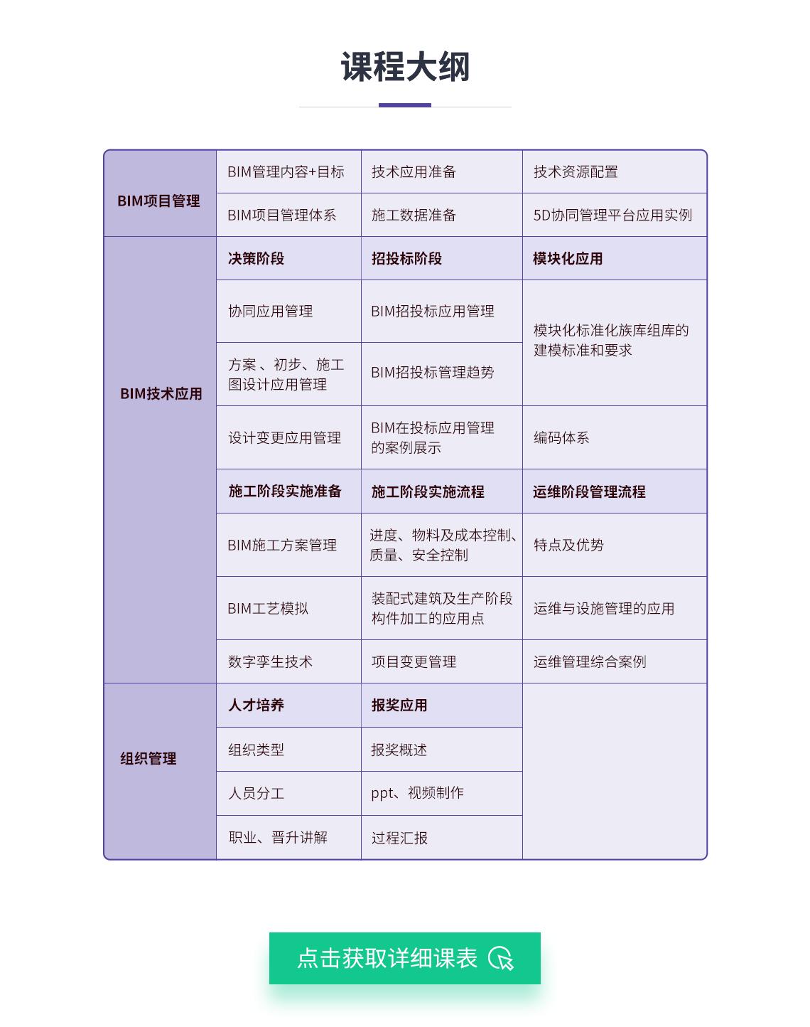 筑龙学社BIM项目管理课程的大纲。包含了BIM管理的内容和目标,BIM技术的应用,BIM组织管理三方面。第一部分着重讲解BIM管理的目标、基于BIM的项目管理体系及项目BIM技术资源配置问题。第二部分包含项目决策设计阶段、招投标阶段、施工准备阶段、施工阶段、运维阶段的BIM应用,此外还包含BIM族库应用和案例分析。第三部分讲解BIM人才培养和BIM成果输出报奖。