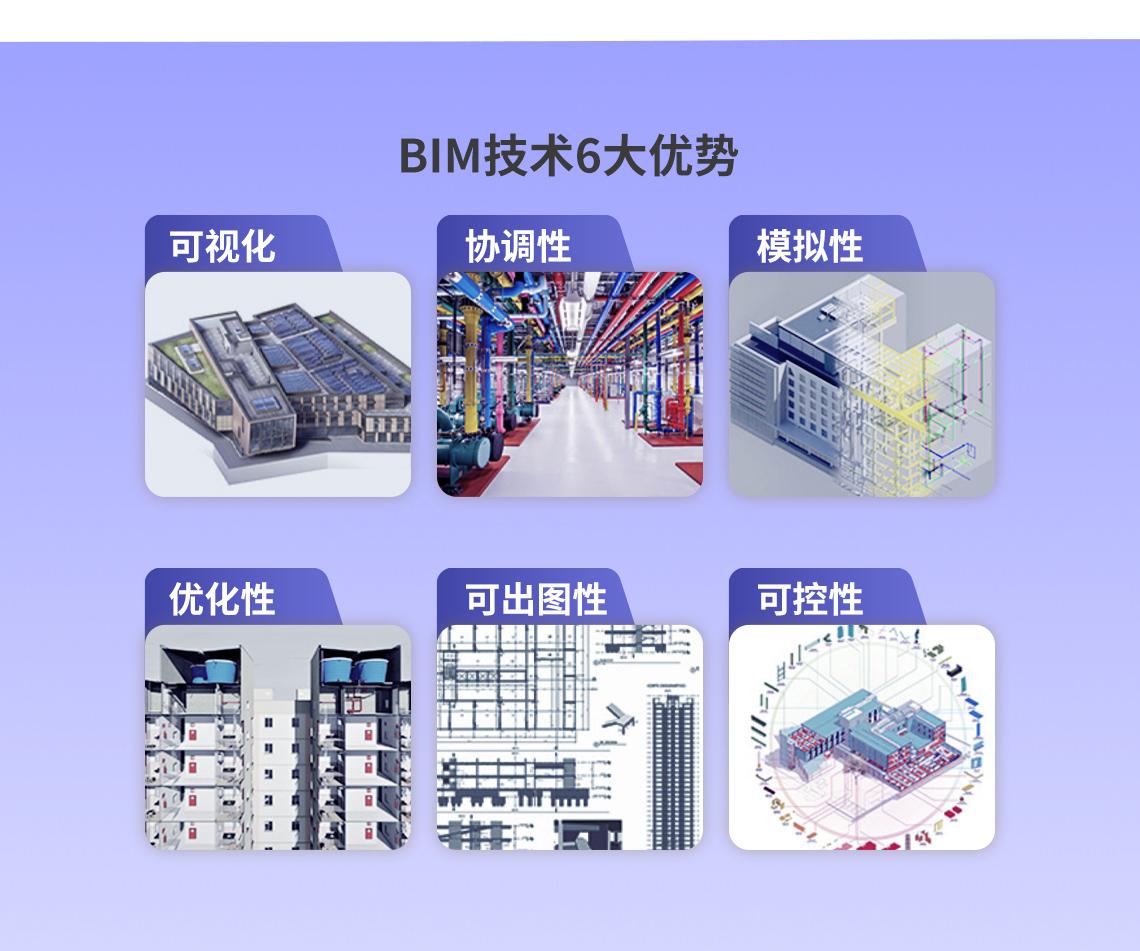 BIM技术六大优势:可视化、协调性、模拟性、优化性、可出图性、可控性