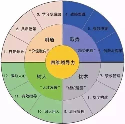工程项目经理A、B、C、D四个等级的区别!