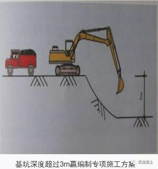 基坑工程10条检查要点,图文解析