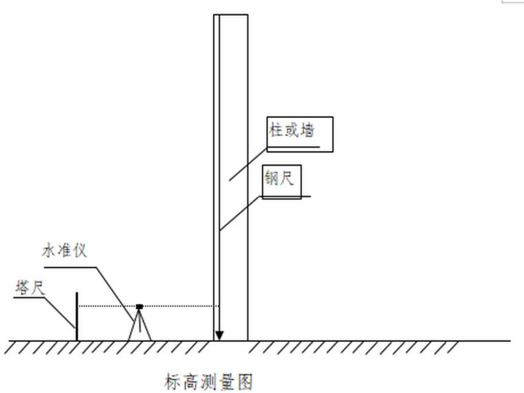 标高测量图
