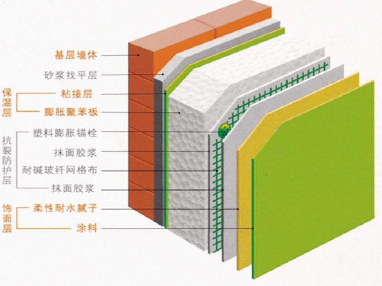 [重庆]高层住宅项目节能专项施工方案(细部做法详细图片丰富)