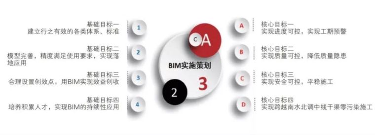 BIM在高铁特大桥施工中的应用