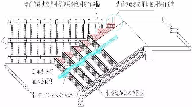 楼梯踏步模板用这种方法加固,楼梯踏步从此告别缺棱少角_3
