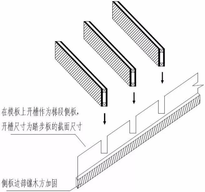 楼梯踏步模板用这种方法加固,楼梯踏步从此告别缺棱少角_2