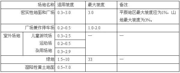 房地产行业规划设计相关尺度(真的很全)_10