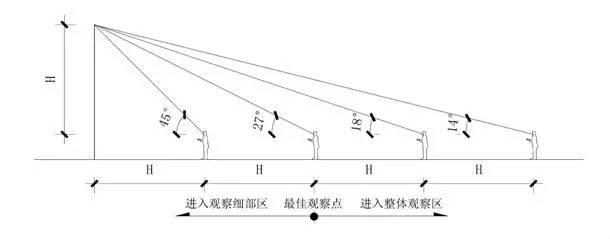 房地产行业规划设计相关尺度(真的很全)_12