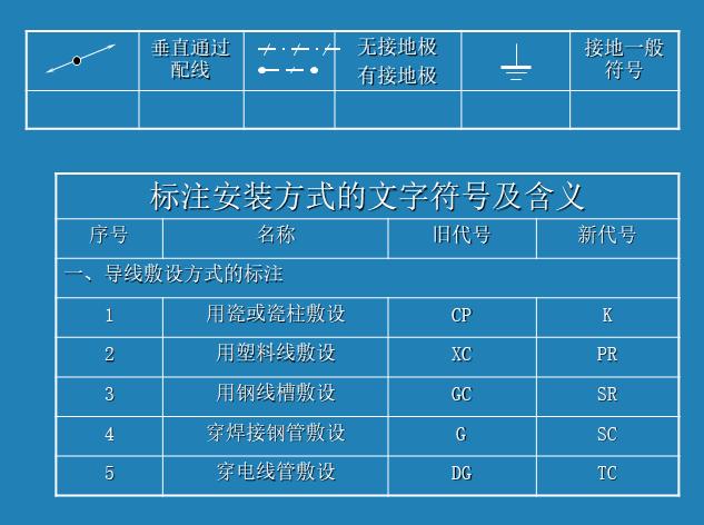 电气安装工程识图教程精选 ppt 20页