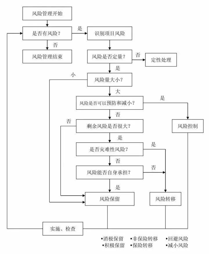 工程建设项目最完整的全流程图,必收藏备用!_9