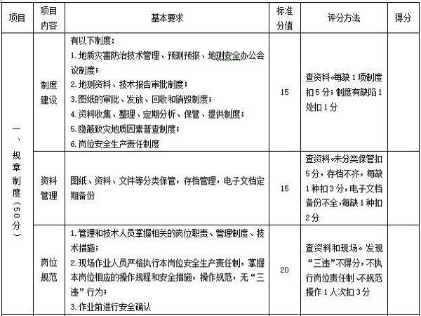 地质灾害防治与测量安全生产标准化评分表