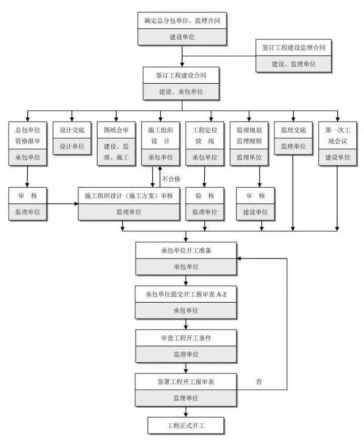 工程建设项目最完整的全流程图,必收藏备用!_12