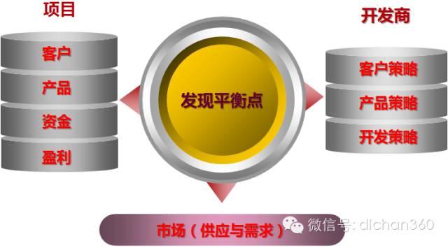 房地产前期策划与产品规划设计定位_1