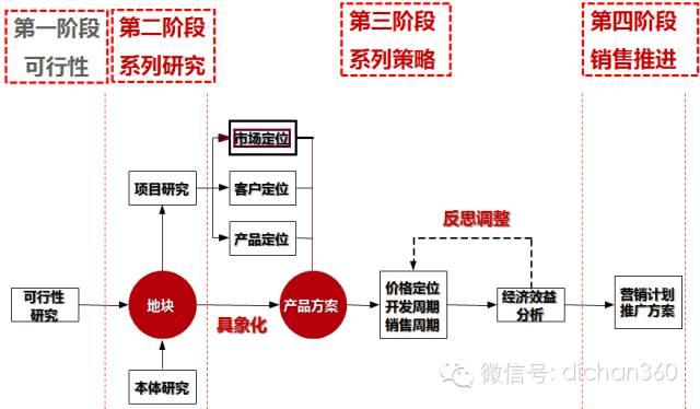 房地产前期策划与产品规划设计定位_3