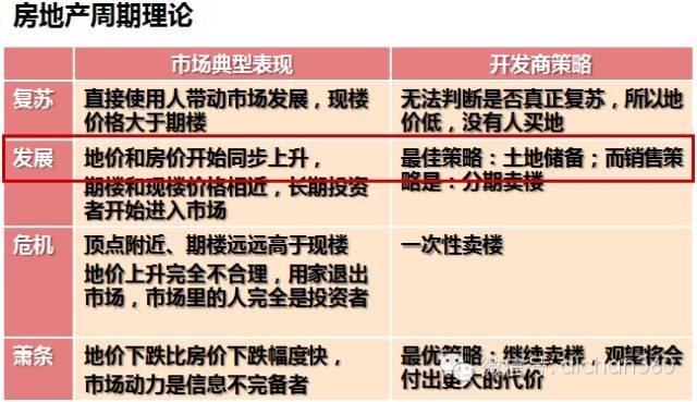 房地产前期策划与产品规划设计定位_9