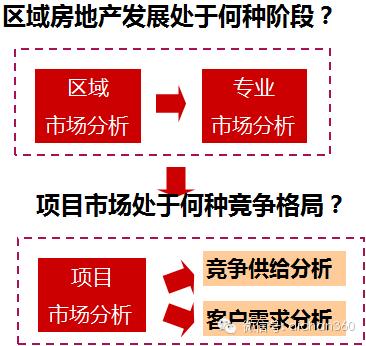 房地产前期策划与产品规划设计定位_7