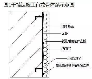 聚氨酯硬泡外墙外保温干挂法
