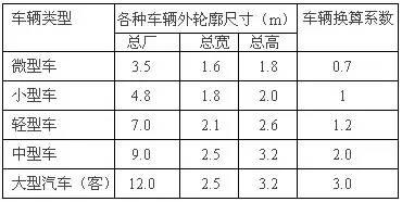 房地产行业规划设计相关尺度(真的很全)_4