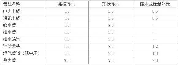 房地产行业规划设计相关尺度(真的很全)_7
