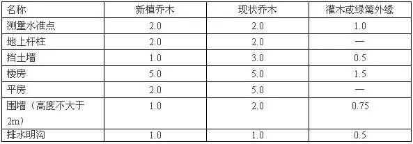 房地产行业规划设计相关尺度(真的很全)_8