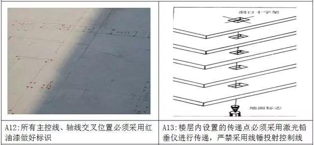 万科测量放线施工标准化做法图册,精细到每一步!_9