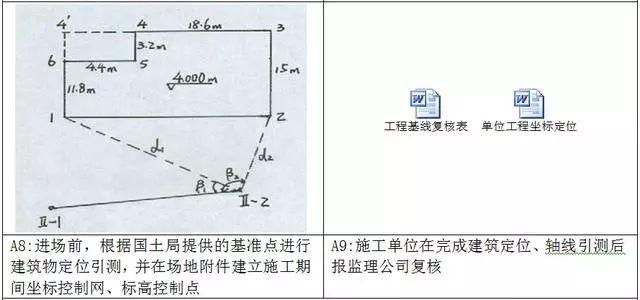 万科测量放线施工标准化做法图册,精细到每一步!_6