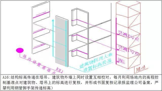万科测量放线施工标准化做法图册,精细到每一步!_11