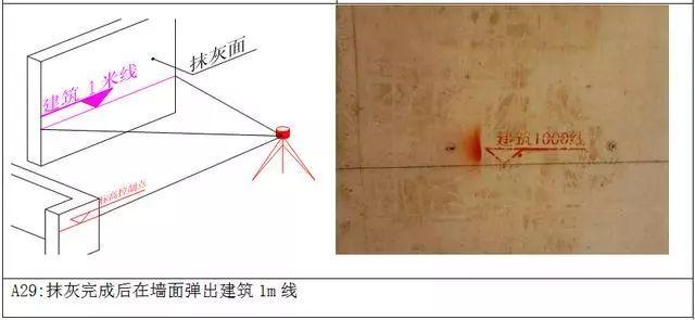 万科测量放线施工标准化做法图册,精细到每一步!_22
