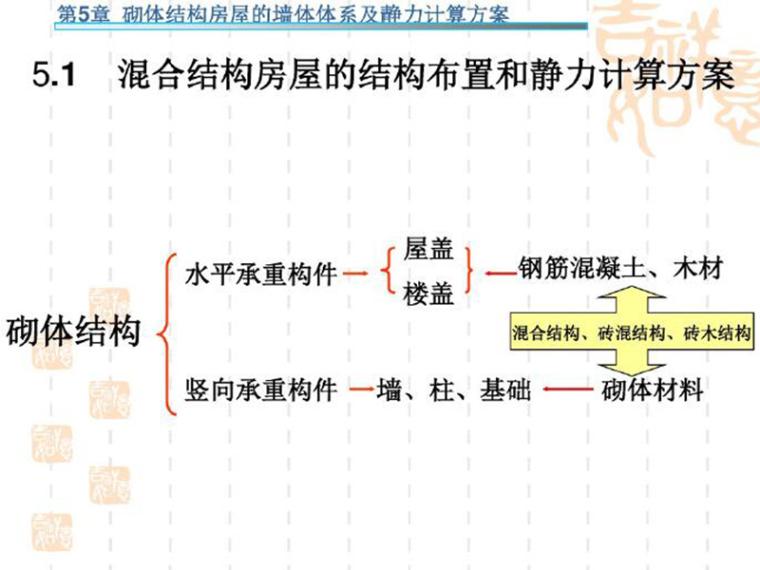 砌体结构-混合结构房屋设计(PDF,共79页)