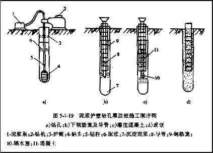 旋挖钻孔灌注桩施工工艺及常见问题处理_3