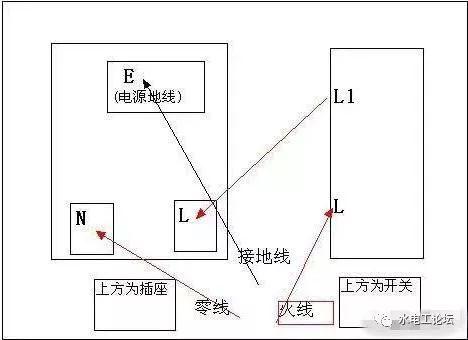 电工知识一开五孔插座的作用、接线方法图解、插座的选用五大误区