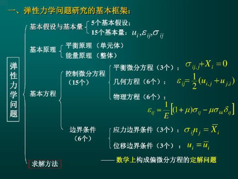 弹性力学总结与复习(全)(PDF,72页)