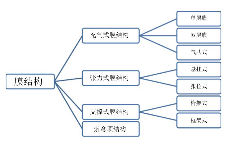 膜结构的发展历史与结构形式-土木工程案例分析课程论文
