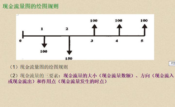 21现金流量图的绘图规则