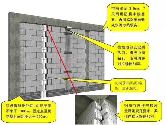 砌体结构施工过程质量控制标准化图册,三维效果图示!