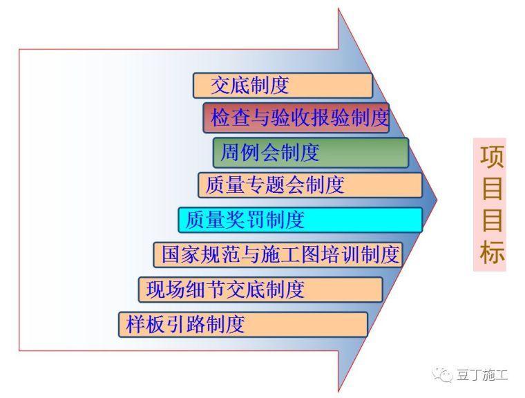 主体结构施工工艺及方法(干货)