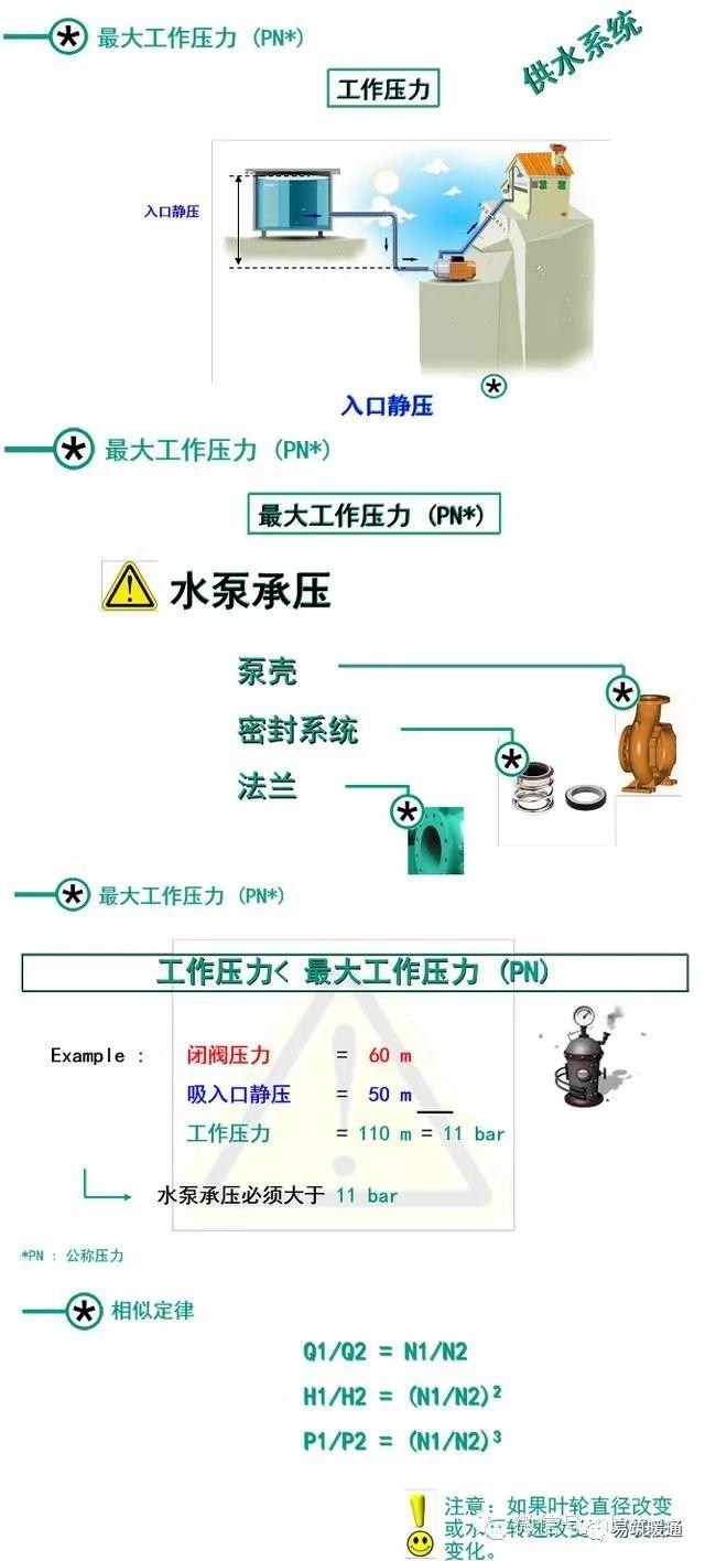 干货!泵的基础知识大汇总_8