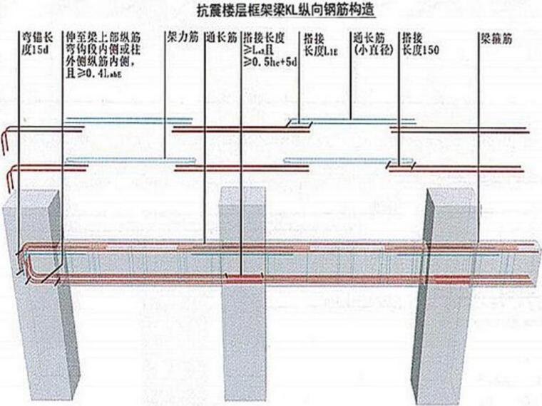 16G钢筋工程常见问题及防控措施讲义(148页,图文丰富)-16G钢筋工程常见问题及防控措施讲义