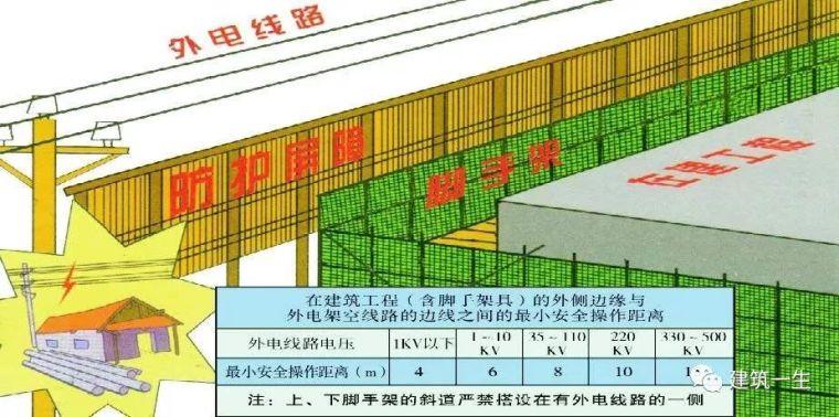 施工现场临时用电安全技术要点,图文解说!_2