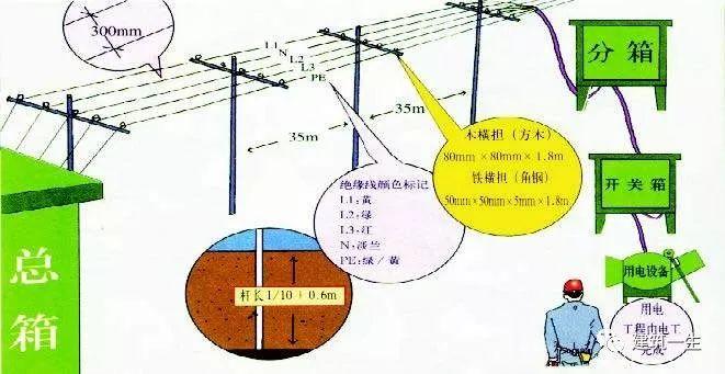施工现场临时用电安全技术要点,图文解说!_1
