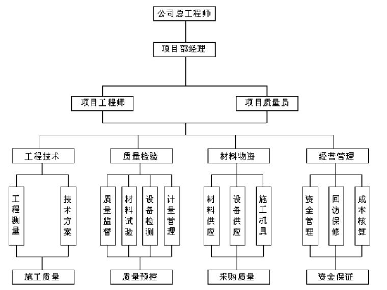 [苏州]商业住宅项目施工组织设计方案(158页)