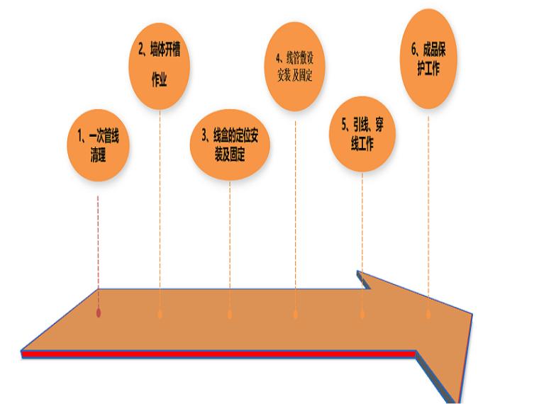 房建工程二次预埋施工技术交底(强、弱电管线预埋)