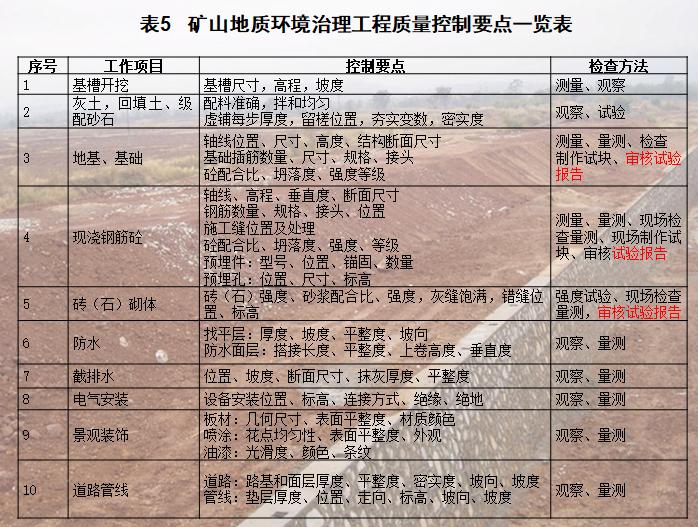 矿山地质环境治理工程质量控制要点一览表