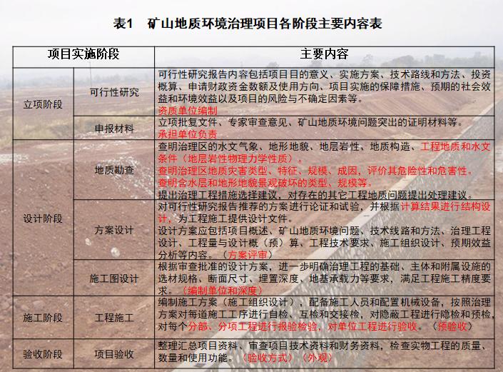 矿山地质环境治理项目各阶段主要内容表