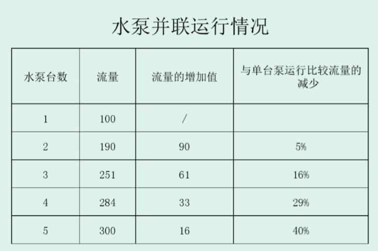 暖通空调水泵选型要点_3