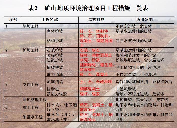 矿山地质环境治理项目工程措施一览表