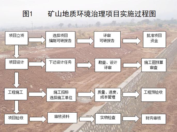 矿山地质环境治理项目实施过程图