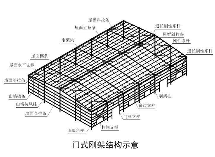 门式钢架结构设计(PDF,119页)